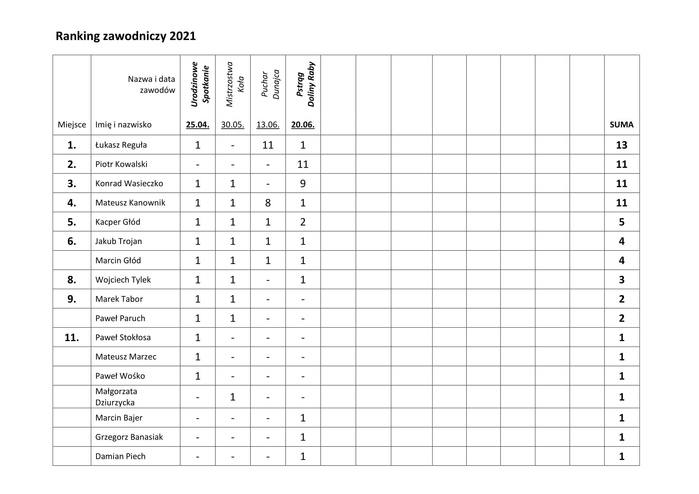 Ranking 2021-1